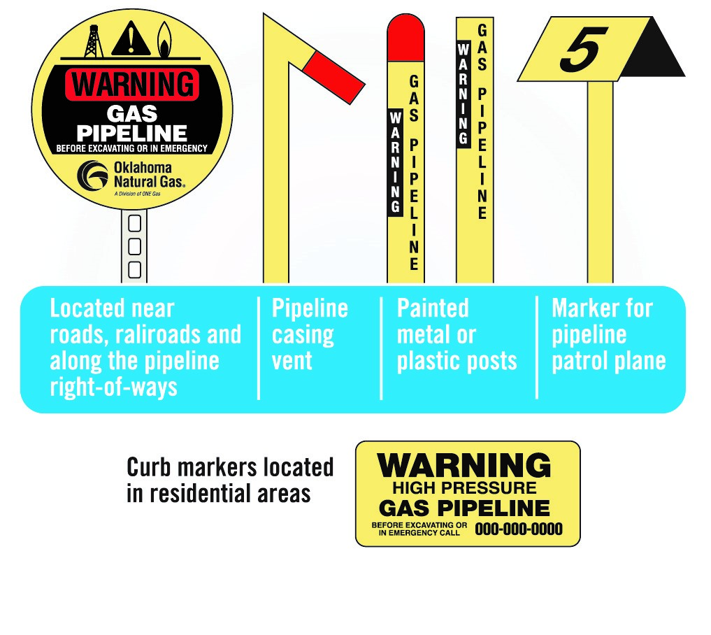 Oklahoma Natural Gas Pipeline Safety
